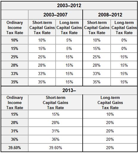 Current Rates on Capital Gain Taxes