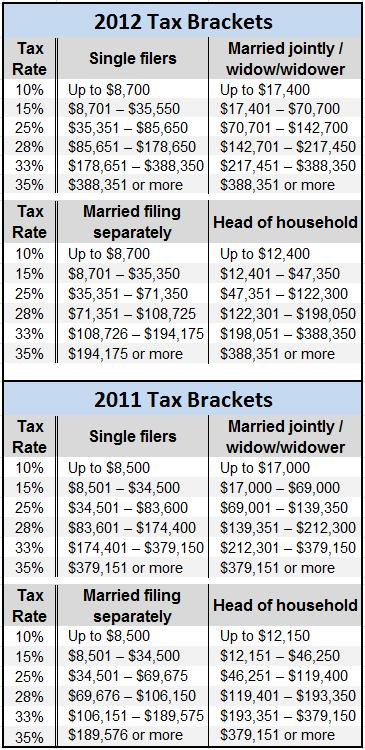 Knowing the Tax Income Brackets