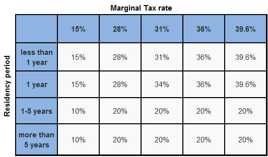 Capital Gains Tax Rate On Real Estate